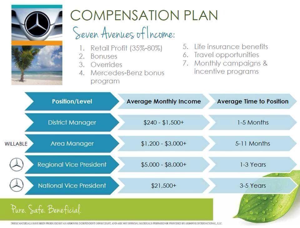 arbonne-compensation plan