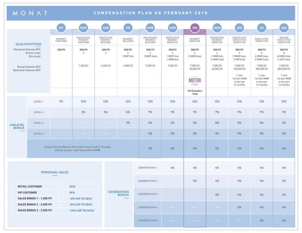 Monat Compensations Plan