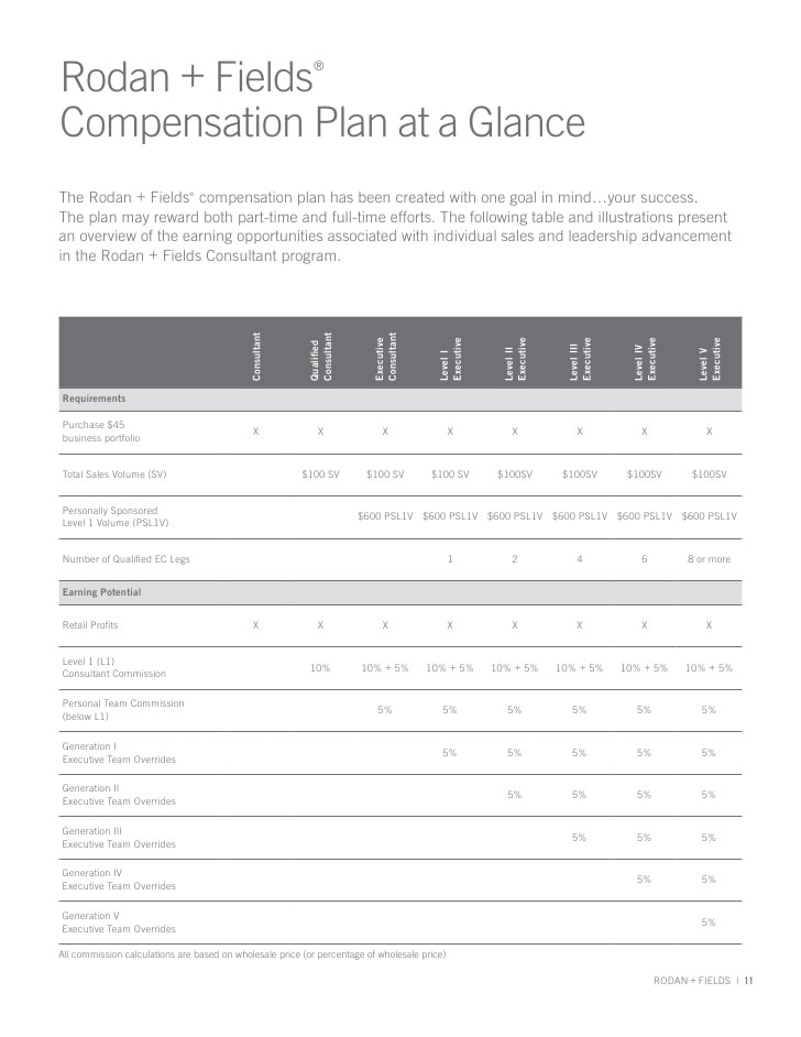 Rodan and Fields Compensation Plan