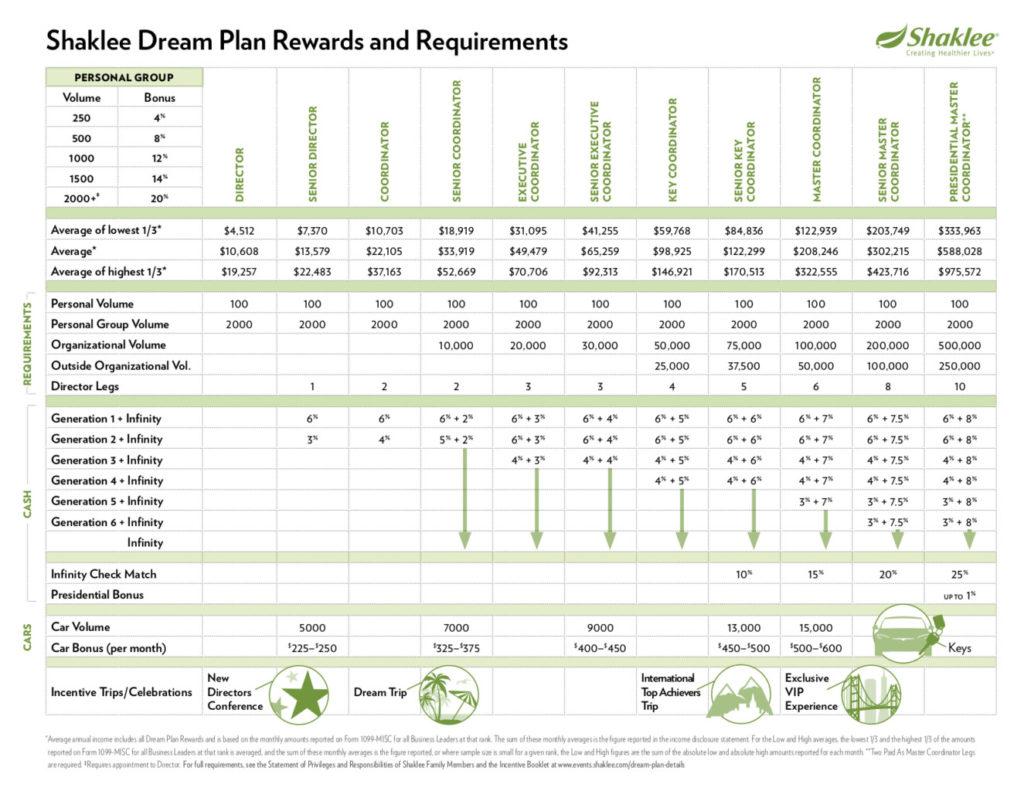 Shaklee Dream Plan