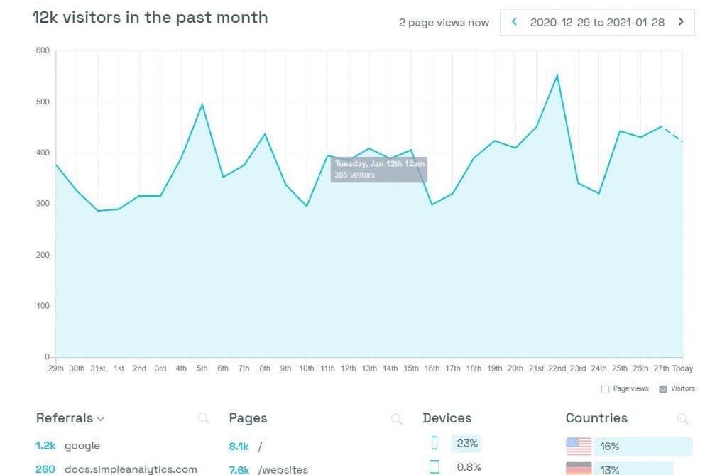 Simple Analytics Dashboard